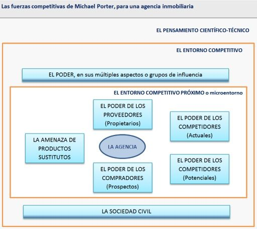 Fuerzas competitivas de Porter, modificado