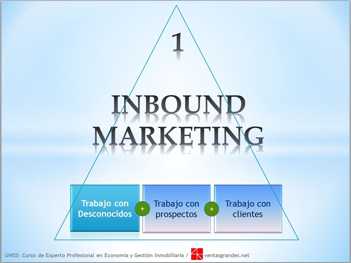 Definición del Inbound Marketing