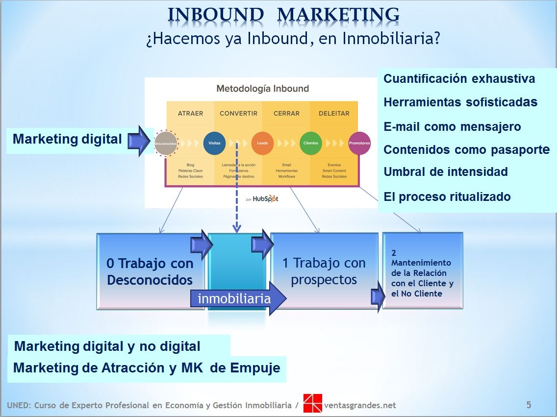 Inbound marketing y marketing inmobiliario